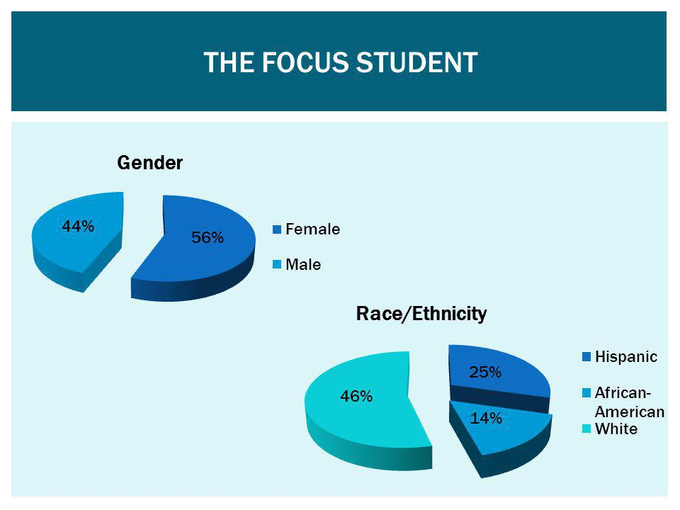 THE focus Student The majority of students served by the FOCUS program are female.