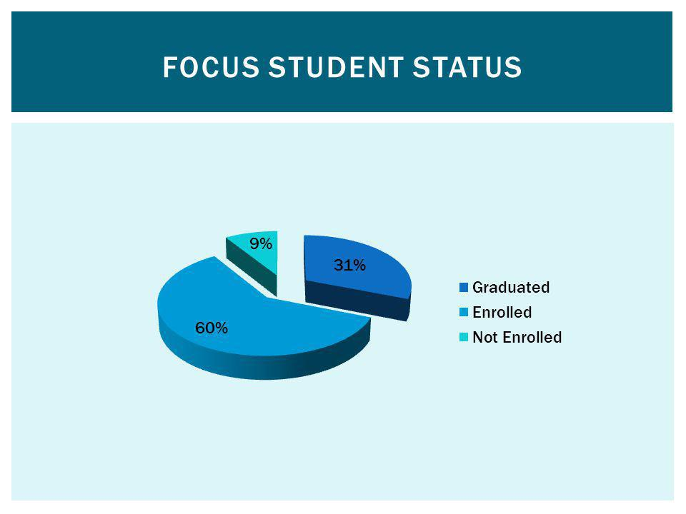 FOCUS Student Status As of May 2012, Persistence 60% Graduation 31%