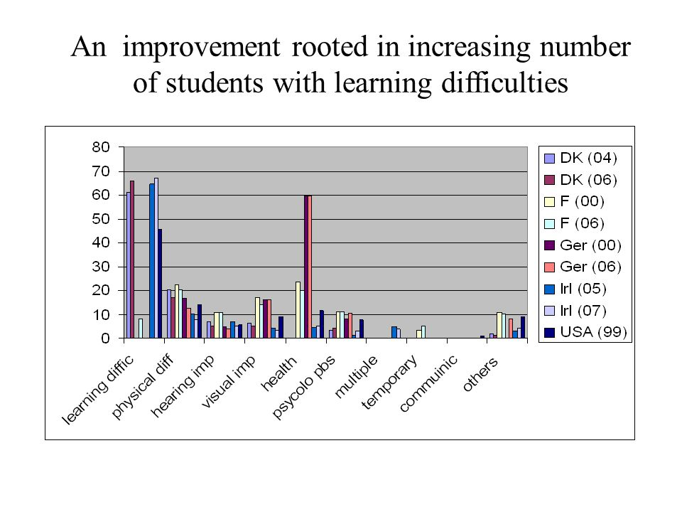 An improvement rooted in increasing number of students with learning difficulties