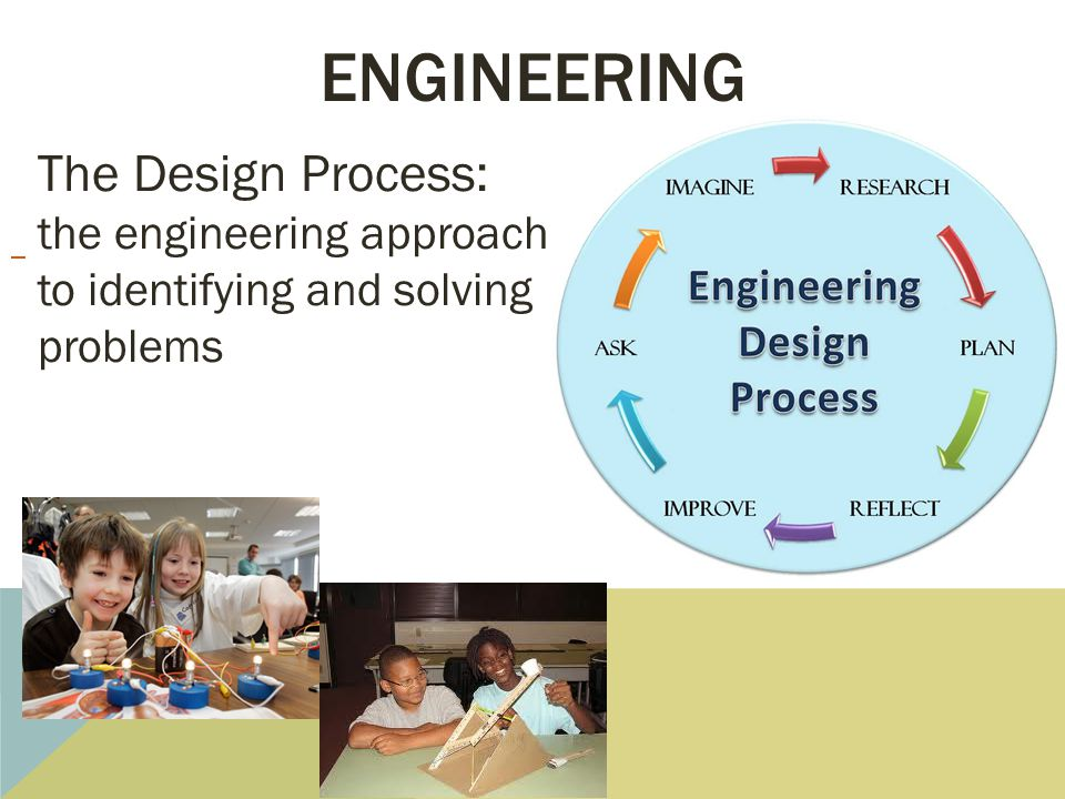 engineering The Design Process:
