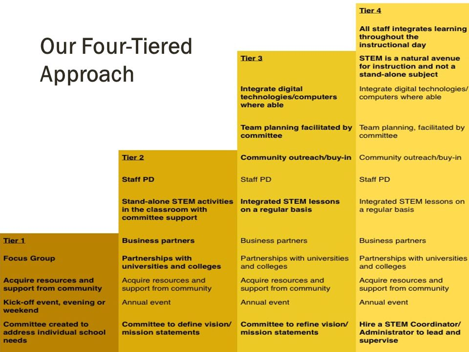 A Four-Tiered Approach