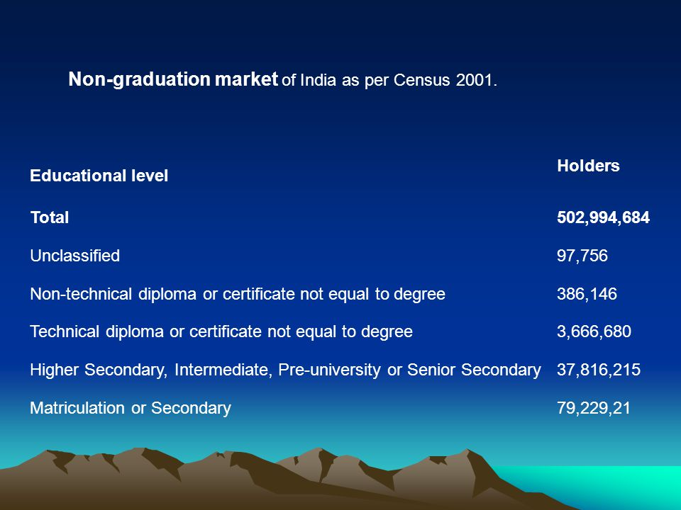 Non-graduation market of India as per Census 2001.
