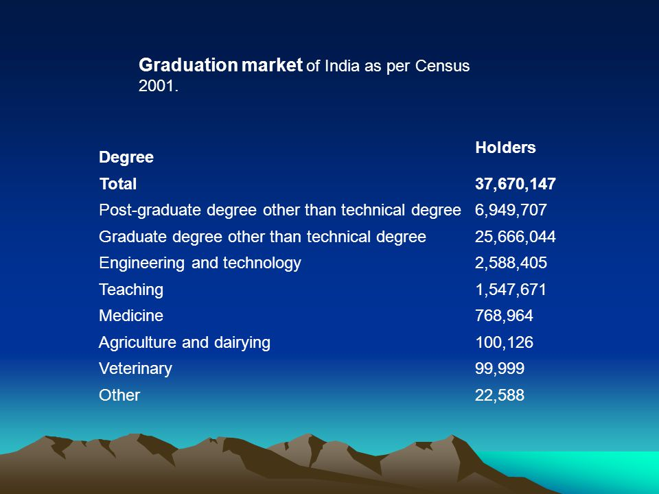 Graduation market of India as per Census 2001.