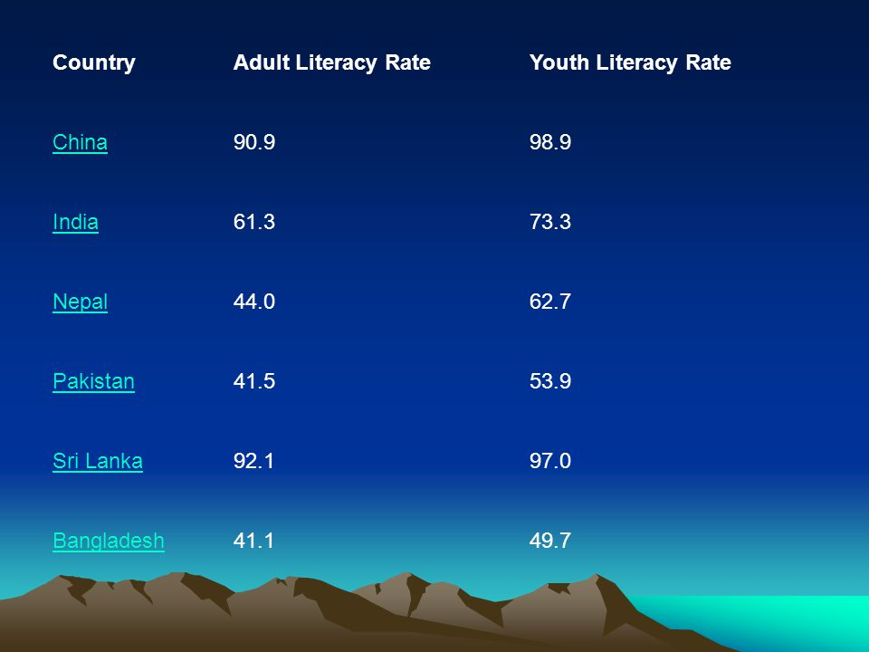 Country Adult Literacy Rate. Youth Literacy Rate. China. 90.9. 98.9. India. 61.3. 73.3. Nepal.