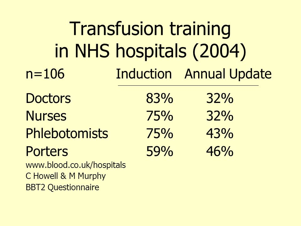 Transfusion training in NHS hospitals (2004)