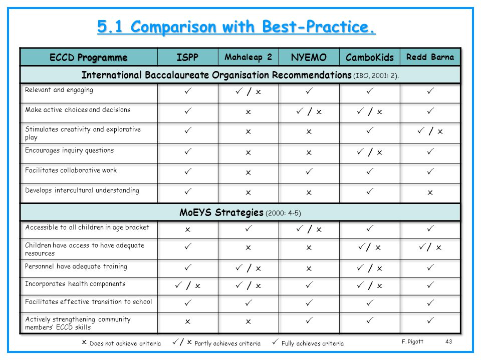 5.1 Comparison with Best-Practice.