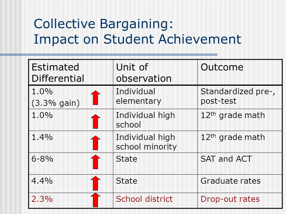 Collective Bargaining: Impact on Student Achievement