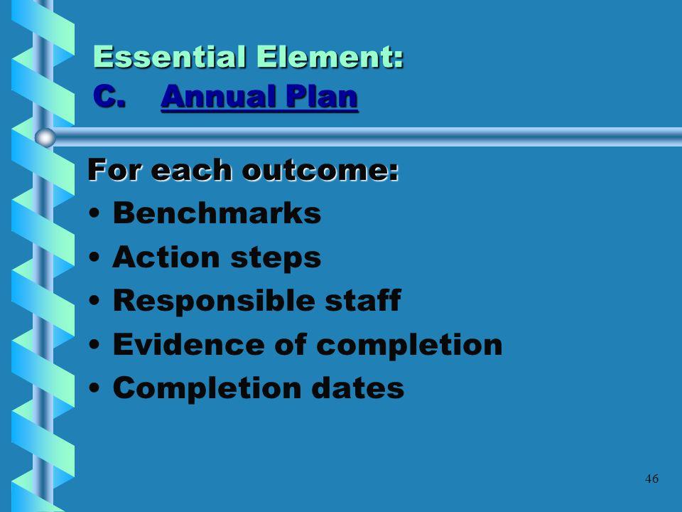 Essential Element: C. Annual Plan