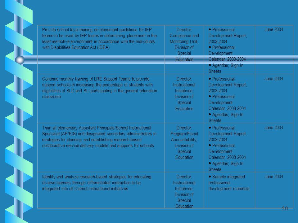 · Professional Development Report, 2003-2004