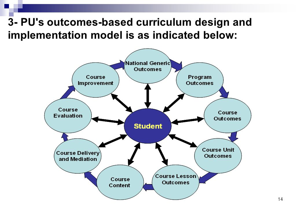 3- PU s outcomes-based curriculum design and implementation model is as indicated below: