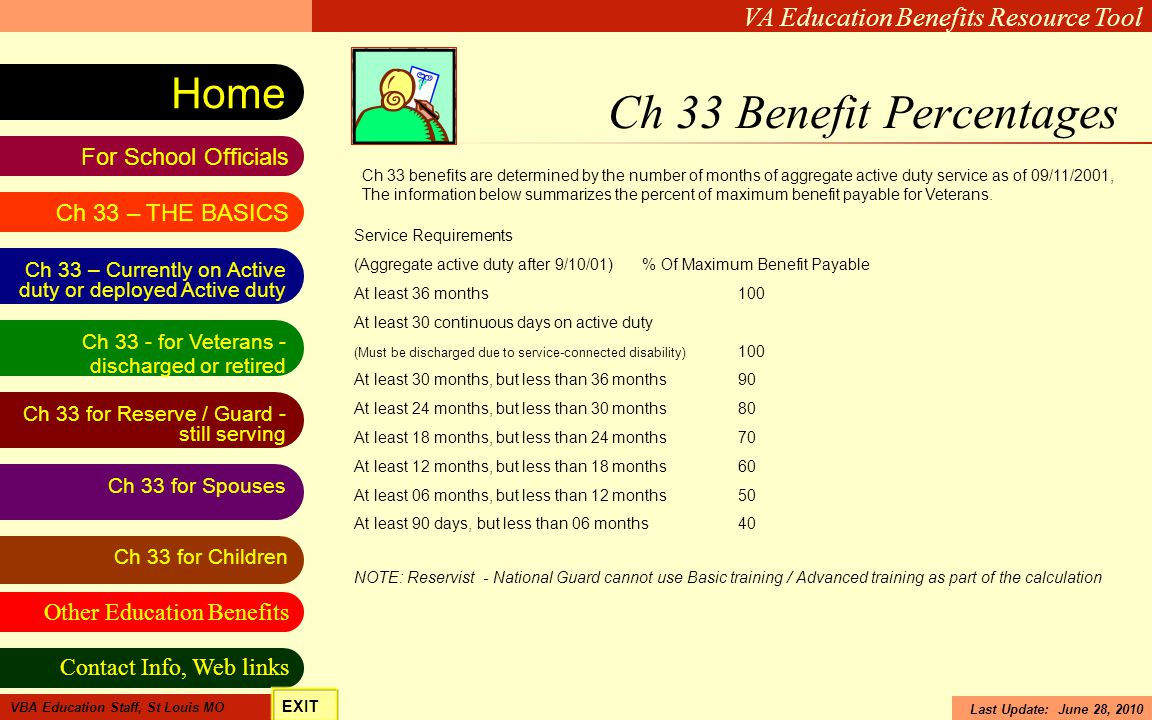 Ch 33 Benefit Percentages