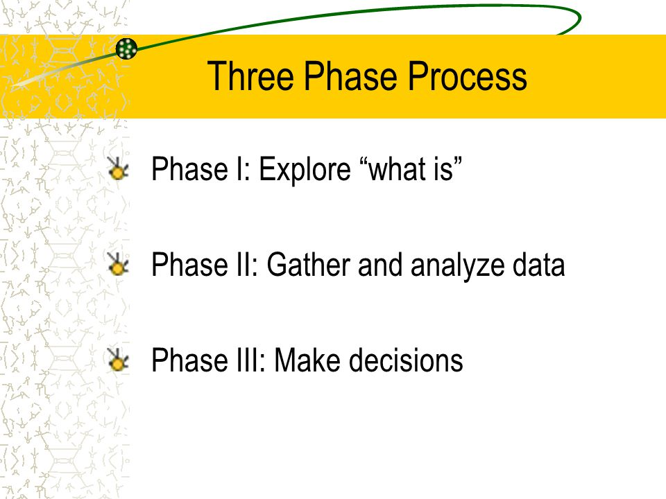 Three Phase Process Phase I: Explore what is