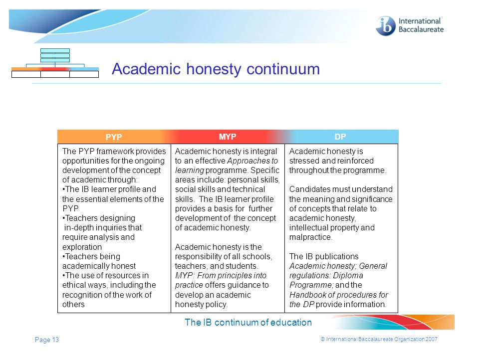 Academic honesty continuum