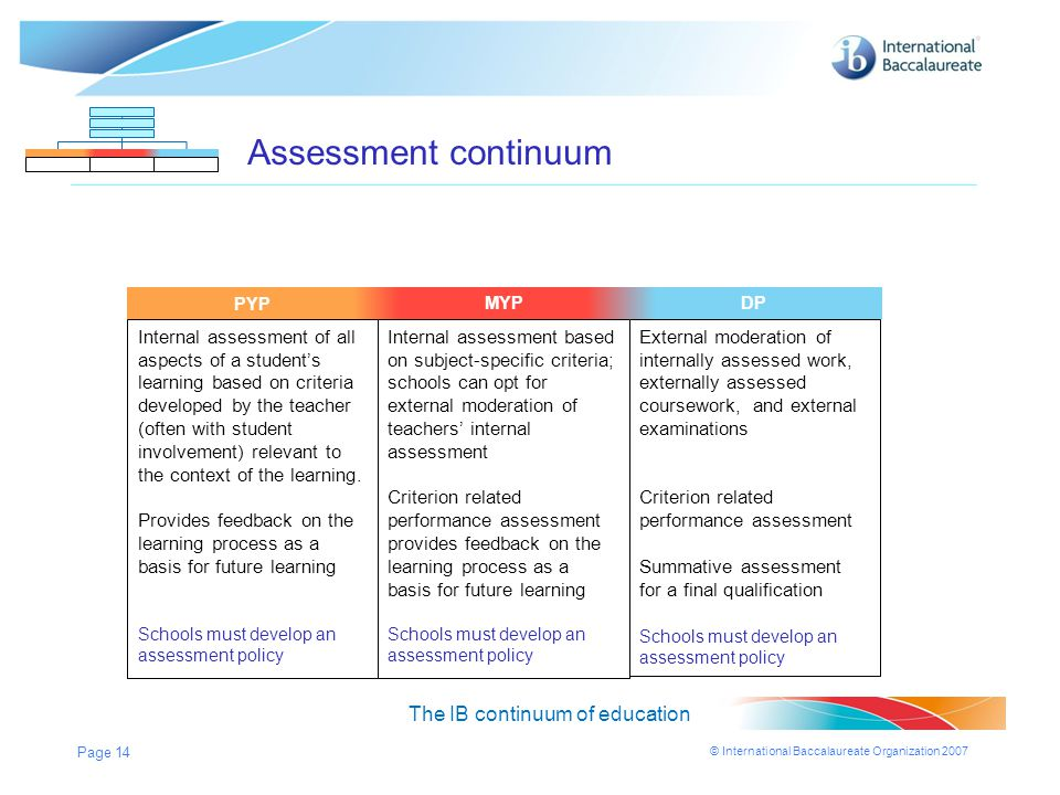 Assessment continuum The IB continuum of education