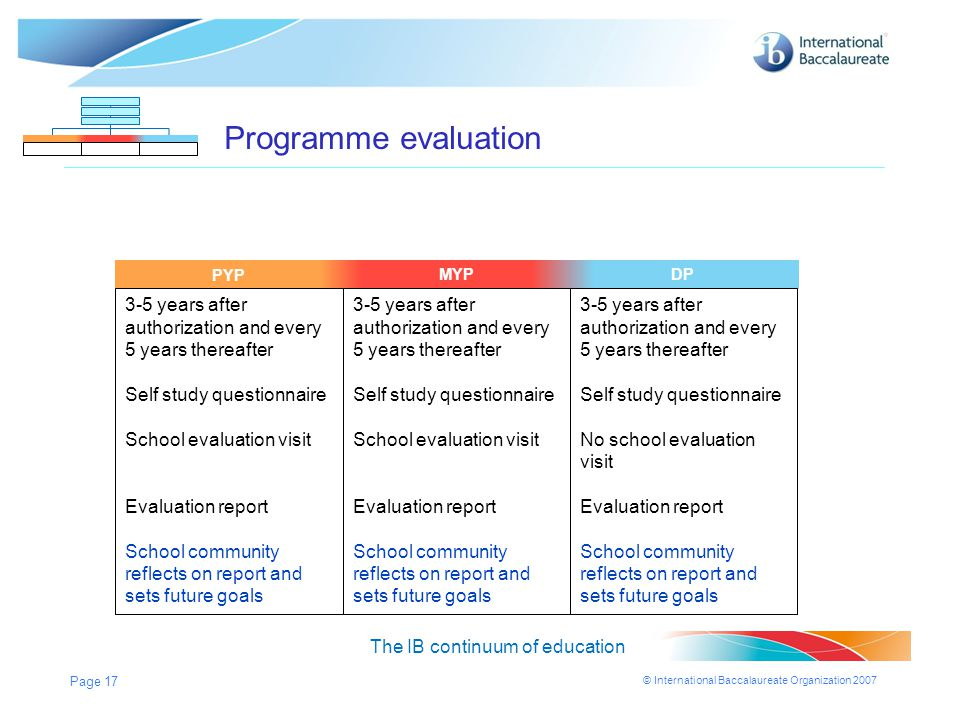 Programme evaluation PYP. PYP. MYP. MYP. MYP. DP. DP. DP. 3-5 years after authorization and every 5 years thereafter.