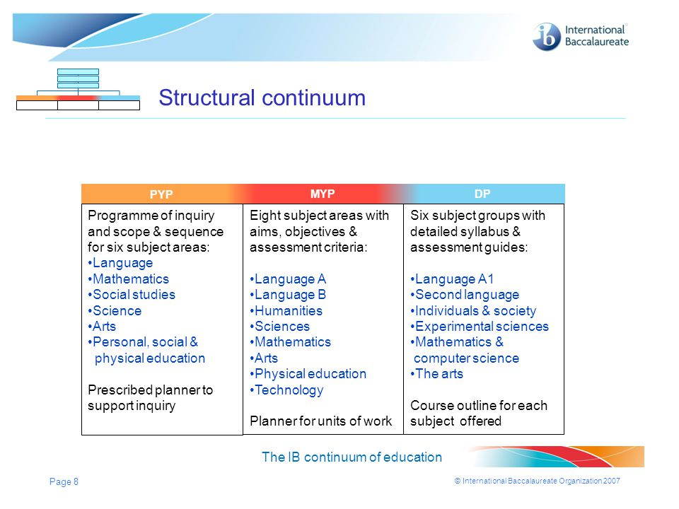 Structural continuum PYP. PYP. MYP. MYP. MYP. DP. DP. DP. Programme of inquiry and scope & sequence for six subject areas: