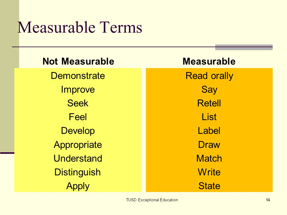 Measurable Terms Not Measurable Measurable