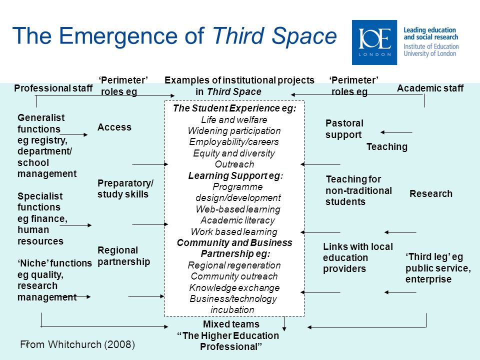 The Emergence of Third Space