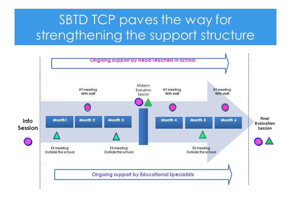 SBTD TCP paves the way for strengthening the support structure