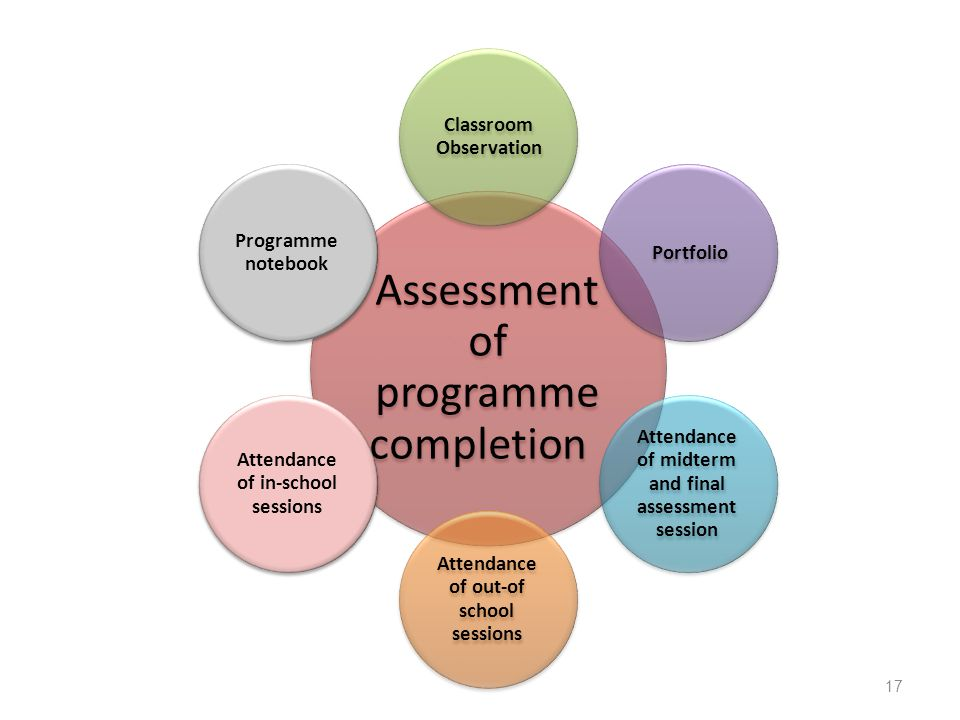 Assessment of programme completion