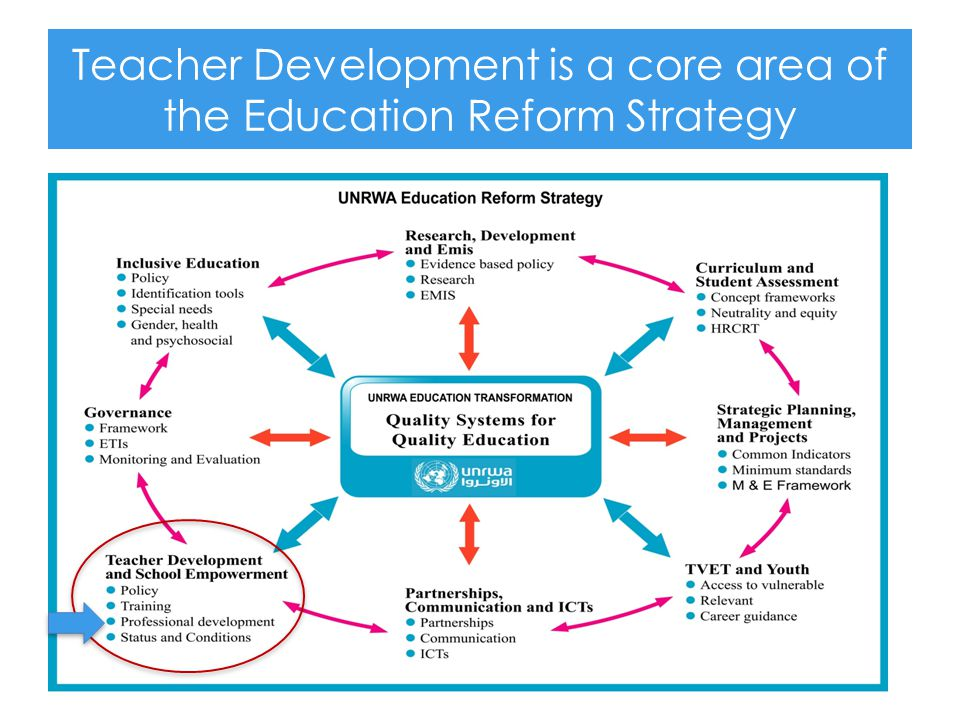 Teacher Development is a core area of the Education Reform Strategy