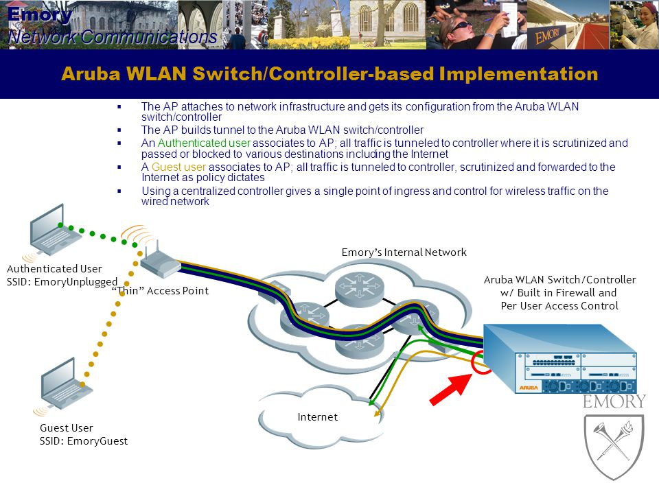 Aruba WLAN Switch/Controller-based Implementation