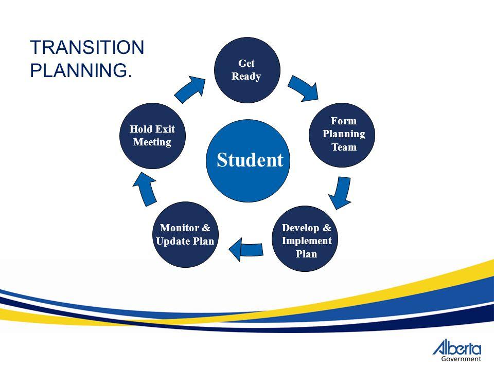 Develop & Implement Plan