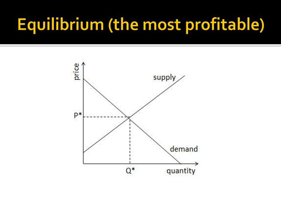 Equilibrium (the most profitable)