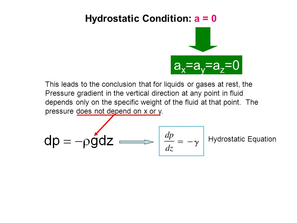 Hydrostatic Condition: a = 0