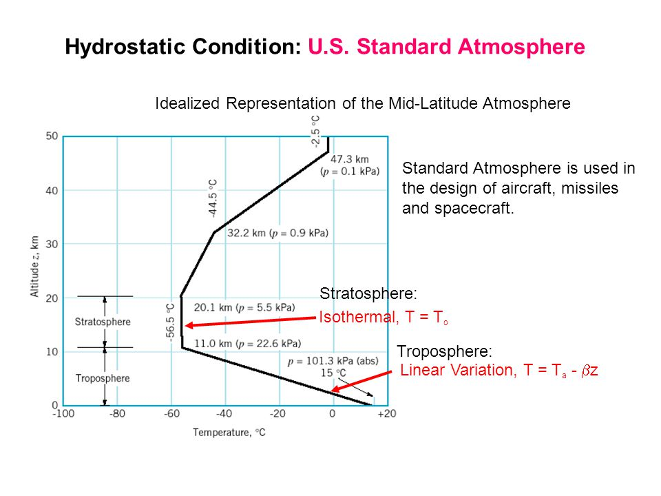 Hydrostatic Condition: U.S. Standard Atmosphere