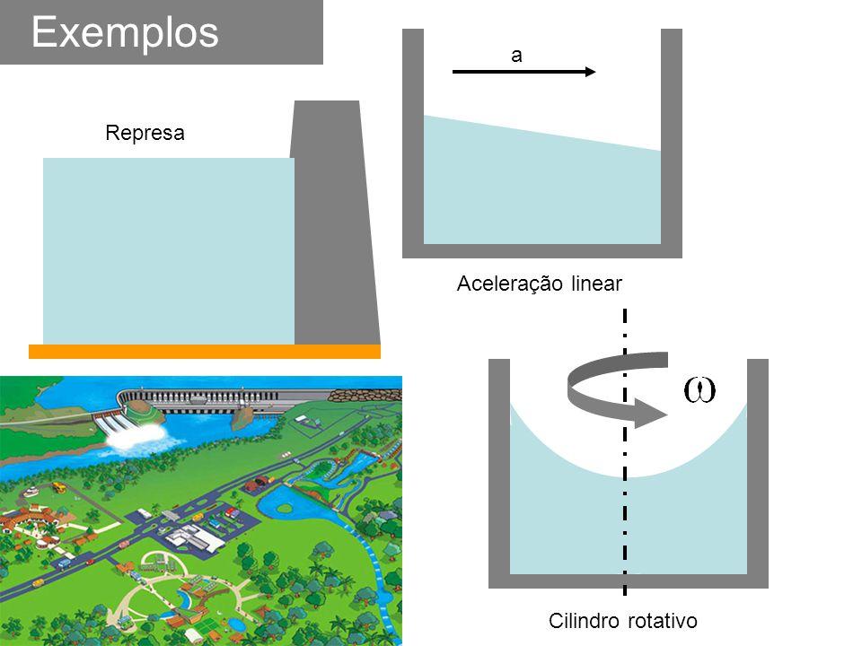 Exemplos Aceleração linear a Represa Cilindro rotativo