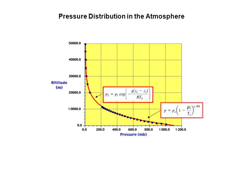 Pressure Distribution in the Atmosphere