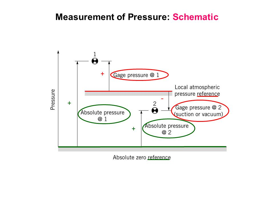 Measurement of Pressure: Schematic