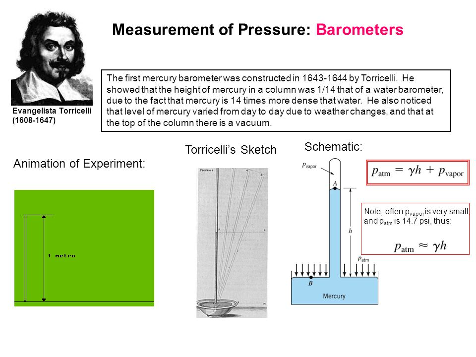 Measurement of Pressure: Barometers