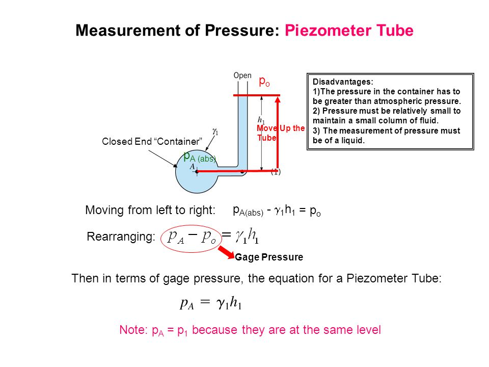 Measurement of Pressure: Piezometer Tube