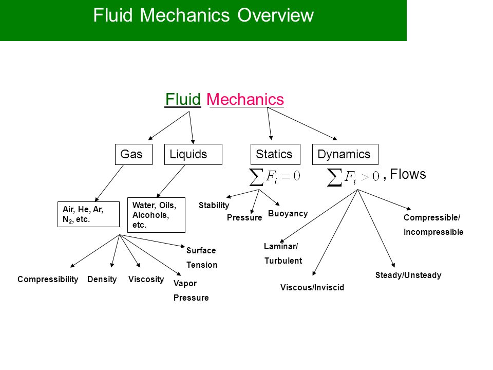 Fluid Mechanics Overview