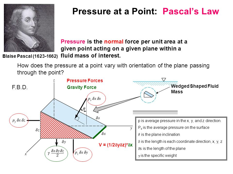 Pressure at a Point: Pascal's Law