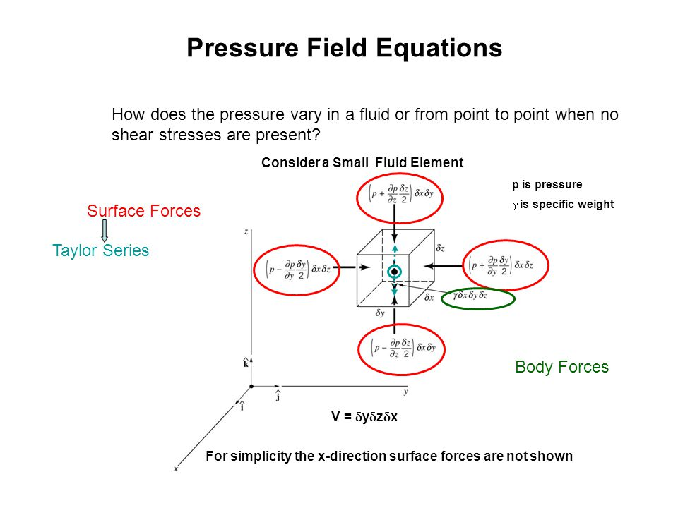 Pressure Field Equations