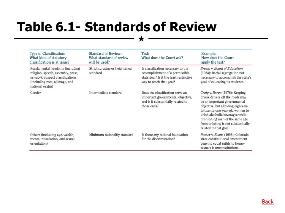 Table 6.1- Standards of Review