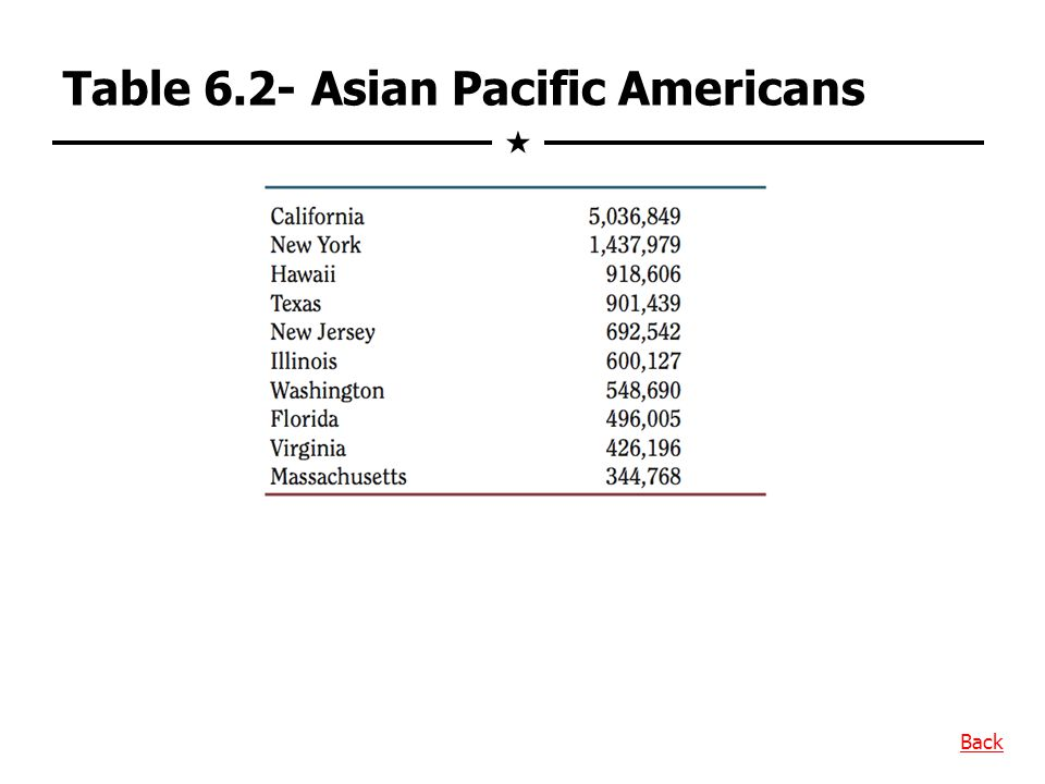 Table 6.2- Asian Pacific Americans