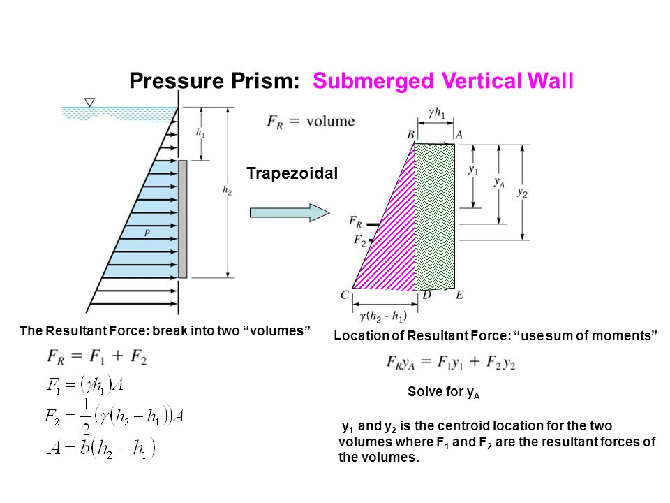 Pressure Prism: Submerged Vertical Wall