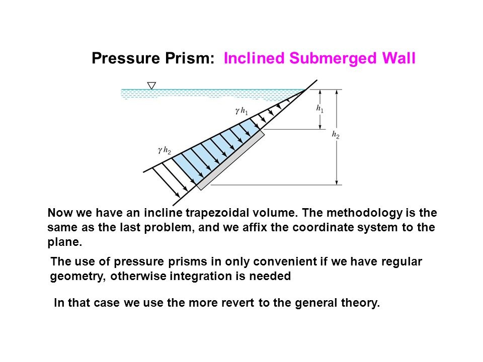 Pressure Prism: Inclined Submerged Wall