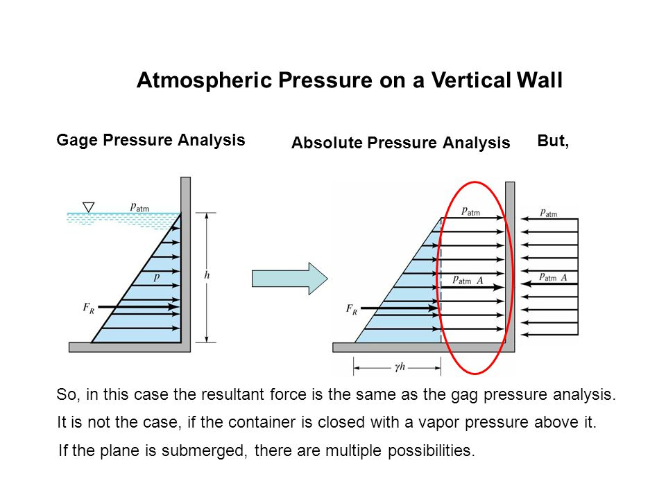 Atmospheric Pressure on a Vertical Wall