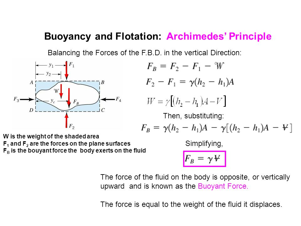 Buoyancy and Flotation: Archimedes' Principle