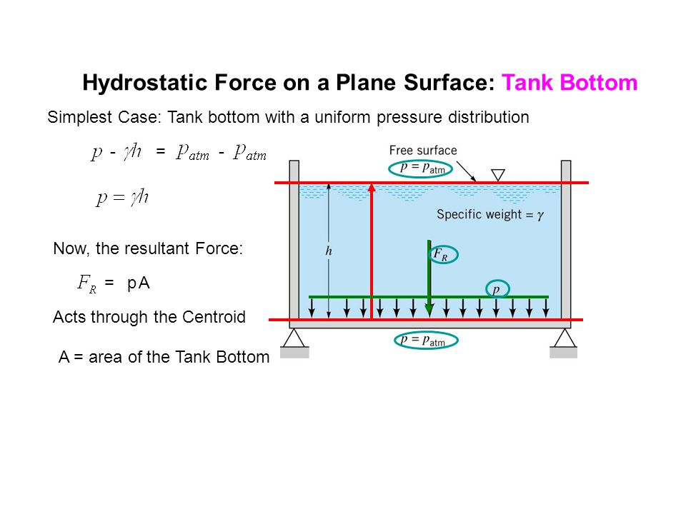 Hydrostatic Force on a Plane Surface: Tank Bottom