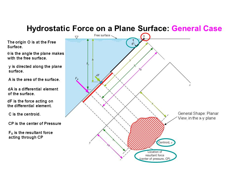 Hydrostatic Force on a Plane Surface: General Case