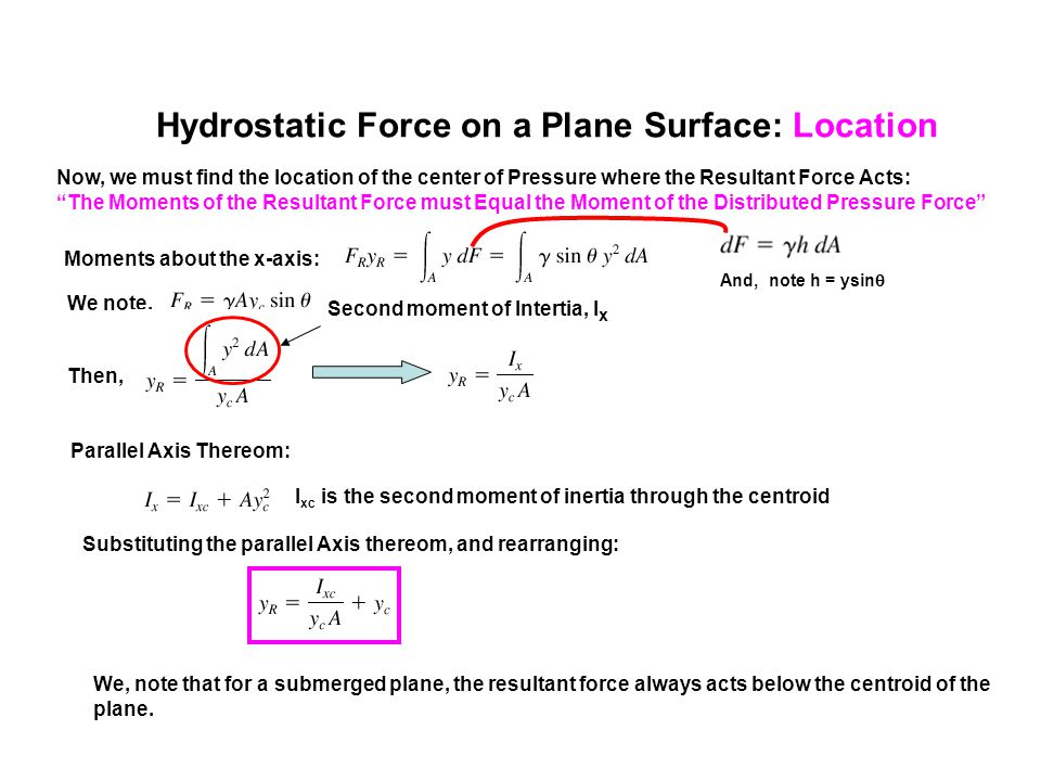 Hydrostatic Force on a Plane Surface: Location