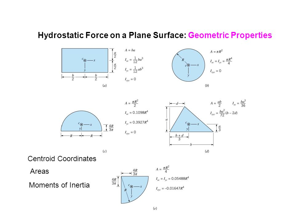 Hydrostatic Force on a Plane Surface: Geometric Properties