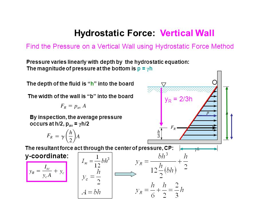 Hydrostatic Force: Vertical Wall