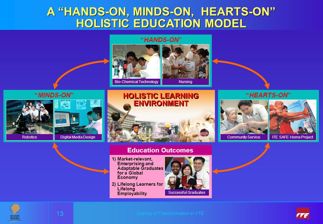 A HANDS-ON, MINDS-ON, HEARTS-ON HOLISTIC EDUCATION MODEL